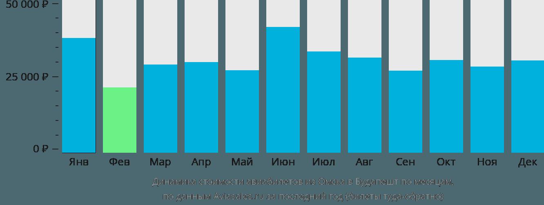 Динамика стоимости авиабилетов из Омска в Будапешт по месяцам