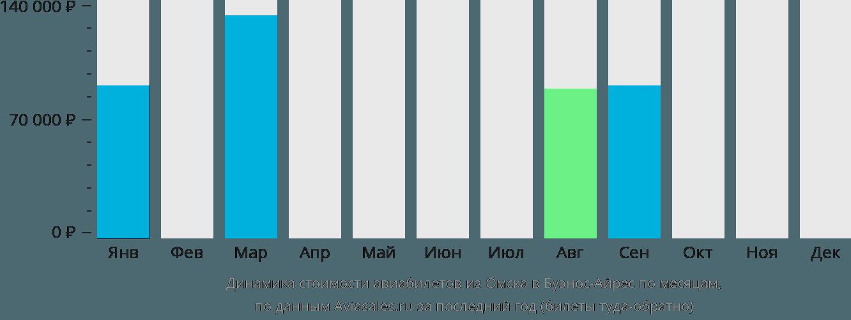 Динамика стоимости авиабилетов из Омска в Буэнос-Айрес по месяцам