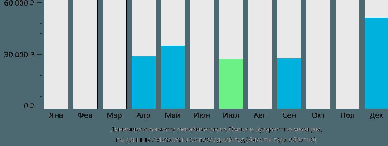 Динамика стоимости авиабилетов из Омска в Бухарест по месяцам