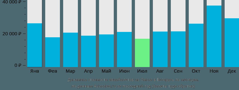 Динамика стоимости авиабилетов из Омска в Беларусь по месяцам