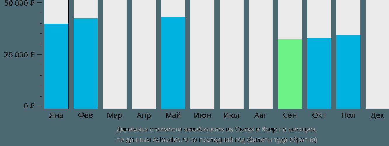 Динамика стоимости авиабилетов из Омска в Каир по месяцам