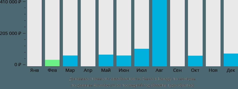 Динамика стоимости авиабилетов из Омска в Канаду по месяцам