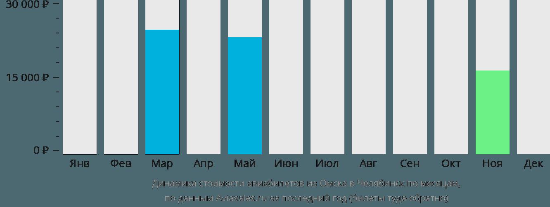 Динамика стоимости авиабилетов из Омска в Челябинск по месяцам