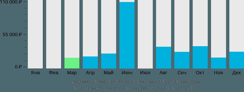 Динамика стоимости авиабилетов из Омска в Кёльн по месяцам