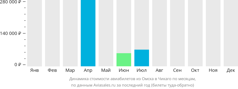 Динамика стоимости авиабилетов из Омска в Чикаго по месяцам