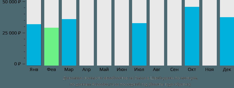 Динамика стоимости авиабилетов из Омска в Швейцарию по месяцам