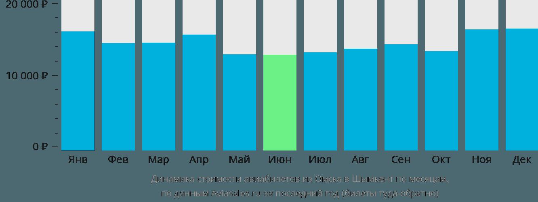 Динамика стоимости авиабилетов из Омска в Шымкент по месяцам