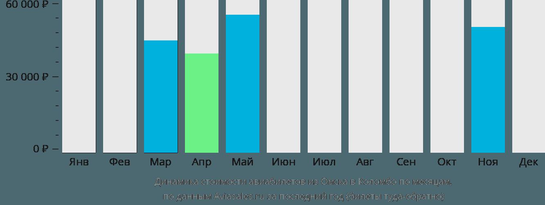 Динамика стоимости авиабилетов из Омска в Коломбо по месяцам