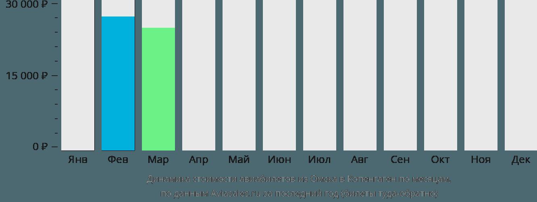 Динамика стоимости авиабилетов из Омска в Копенгаген по месяцам