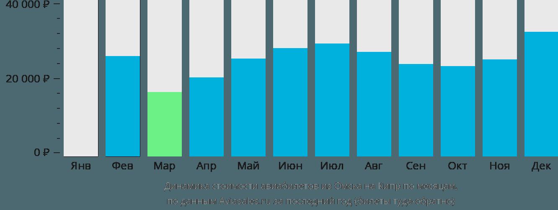 Динамика стоимости авиабилетов из Омска на Кипр по месяцам