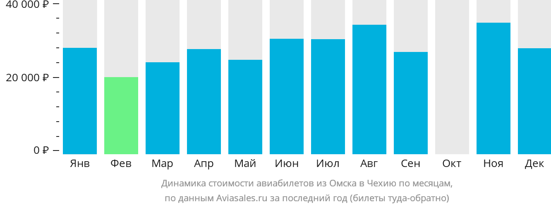 Динамика стоимости авиабилетов из Омска в Чехию по месяцам