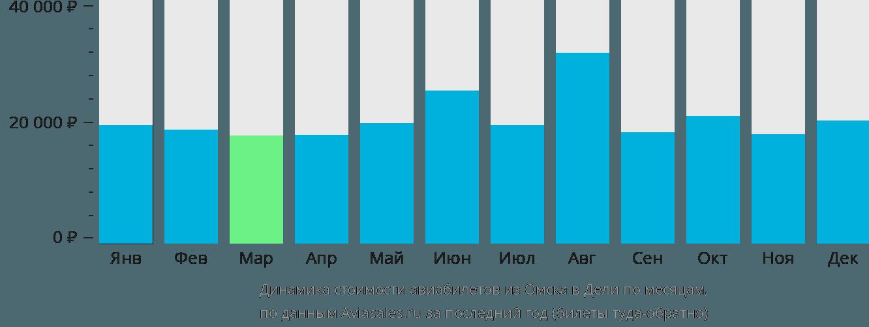 Динамика стоимости авиабилетов из Омска в Дели по месяцам