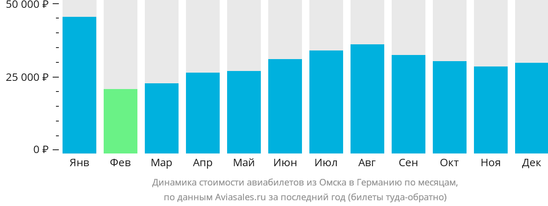Динамика стоимости авиабилетов из Омска в Германию по месяцам