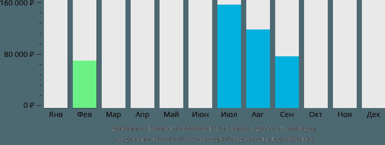Динамика стоимости авиабилетов из Омска в Даллас по месяцам