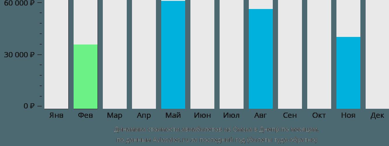 Динамика стоимости авиабилетов из Омска в Днепр по месяцам