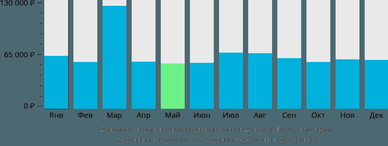 Динамика стоимости авиабилетов из Омска в Денпасар Бали по месяцам