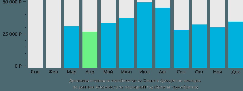 Динамика стоимости авиабилетов из Омска в Дрезден по месяцам