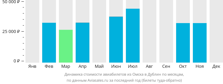Динамика стоимости авиабилетов из Омска в Дублин по месяцам