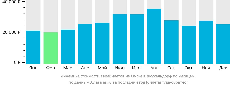 Динамика стоимости авиабилетов из Омска в Дюссельдорф по месяцам