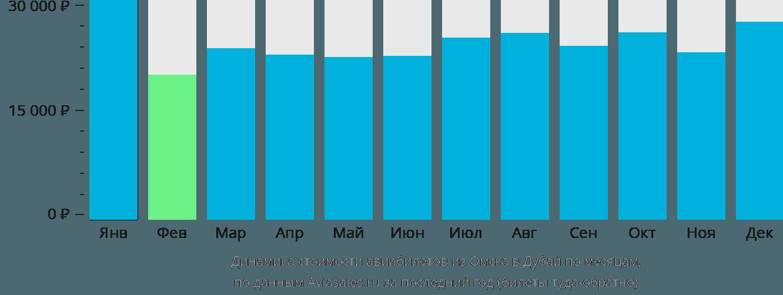 Динамика стоимости авиабилетов из Омска в Дубай по месяцам