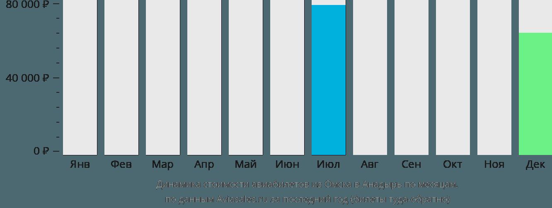 Динамика стоимости авиабилетов из Омска в Анадырь по месяцам
