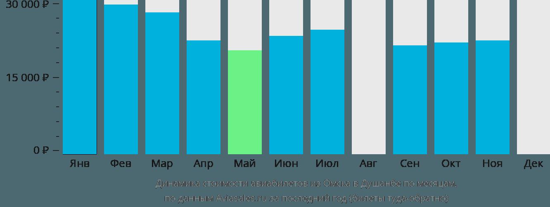 Динамика стоимости авиабилетов из Омска в Душанбе по месяцам