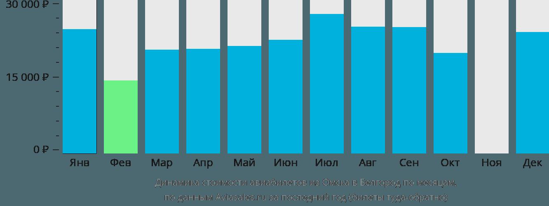 Динамика стоимости авиабилетов из Омска в Белгород по месяцам