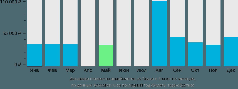 Динамика стоимости авиабилетов из Омска в Египет по месяцам