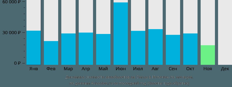 Динамика стоимости авиабилетов из Омска в Испанию по месяцам