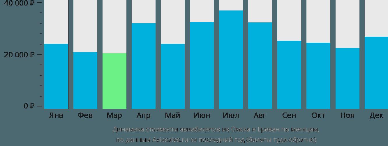 Динамика стоимости авиабилетов из Омска в Ереван по месяцам