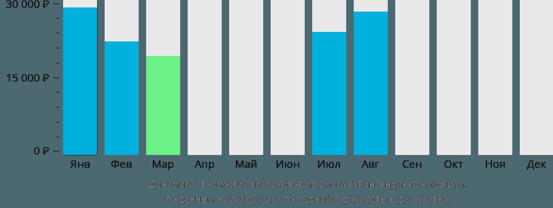 Динамика стоимости авиабилетов из Омска в Финляндию по месяцам