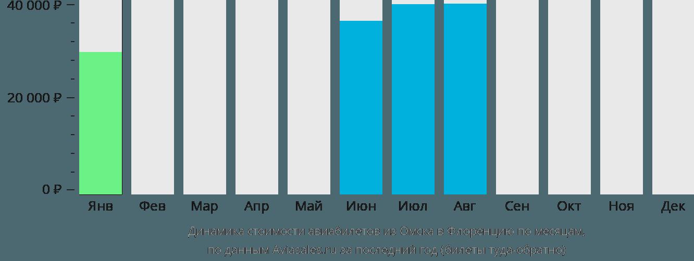 Динамика стоимости авиабилетов из Омска в Флоренцию по месяцам
