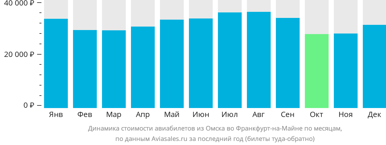 Динамика стоимости авиабилетов из Омска во Франкфурт-на-Майне по месяцам