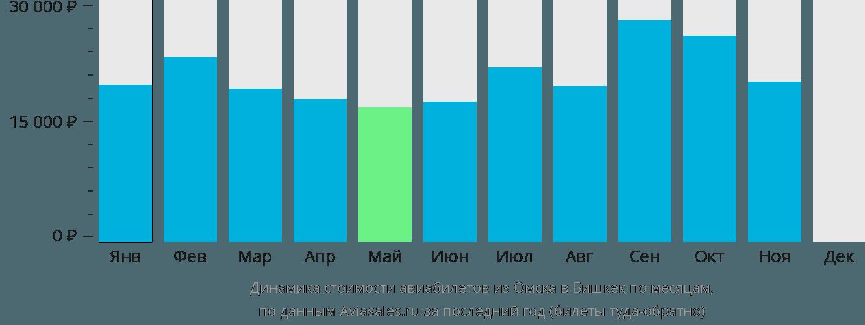 Динамика стоимости авиабилетов из Омска в Бишкек по месяцам