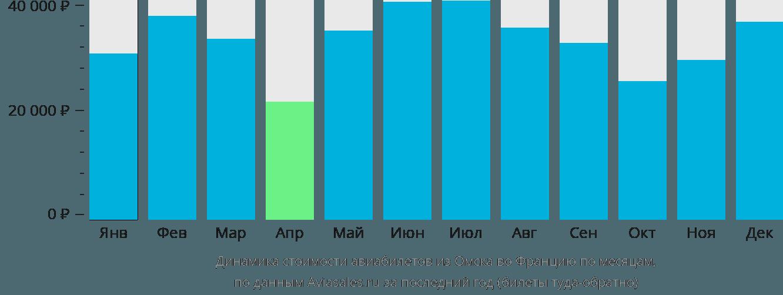 Динамика стоимости авиабилетов из Омска во Францию по месяцам