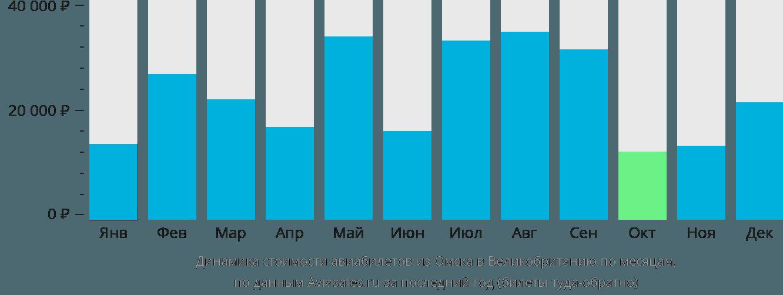 Динамика стоимости авиабилетов из Омска в Великобританию по месяцам
