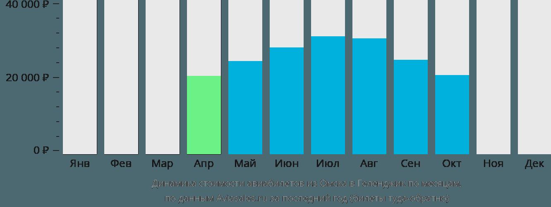 Динамика стоимости авиабилетов из Омска в Геленджик по месяцам