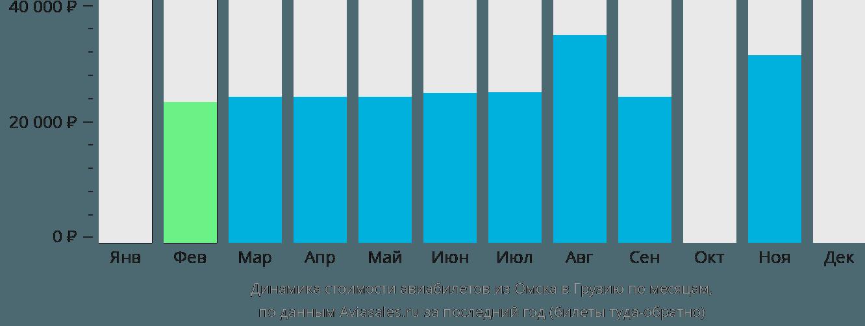 Динамика стоимости авиабилетов из Омска в Грузию по месяцам