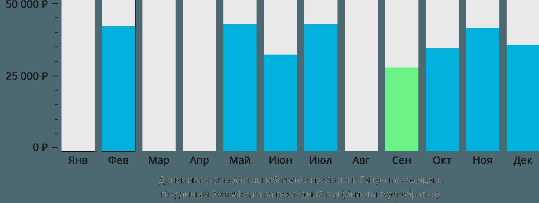 Динамика стоимости авиабилетов из Омска в Геную по месяцам