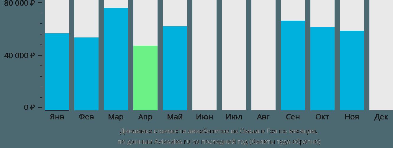 Динамика стоимости авиабилетов из Омска в Гоа по месяцам
