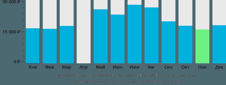 Динамика стоимости авиабилетов из Омска в Нижний Новгород по месяцам