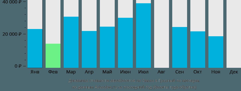 Динамика стоимости авиабилетов из Омска в Грозный по месяцам