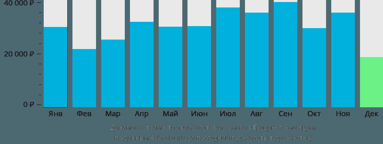 Динамика стоимости авиабилетов из Омска в Грецию по месяцам