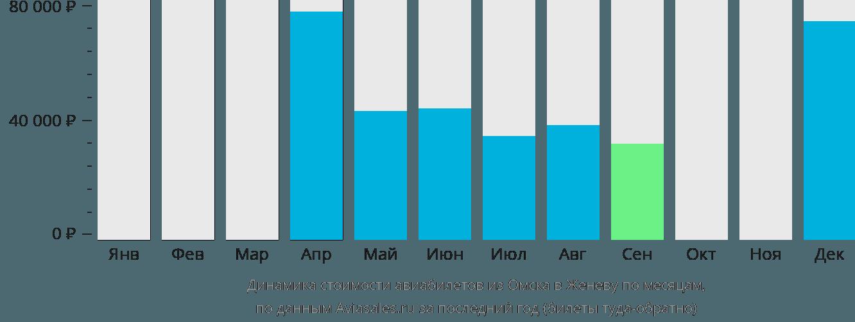 Динамика стоимости авиабилетов из Омска в Женеву по месяцам