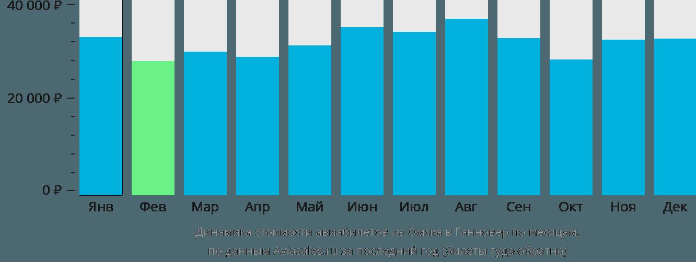 Динамика стоимости авиабилетов из Омска в Ганновер по месяцам