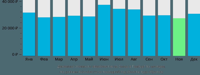 Динамика стоимости авиабилетов из Омска в Гамбург по месяцам