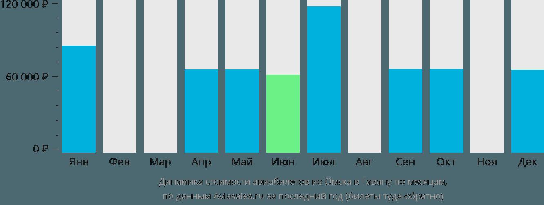 Динамика стоимости авиабилетов из Омска в Гавану по месяцам