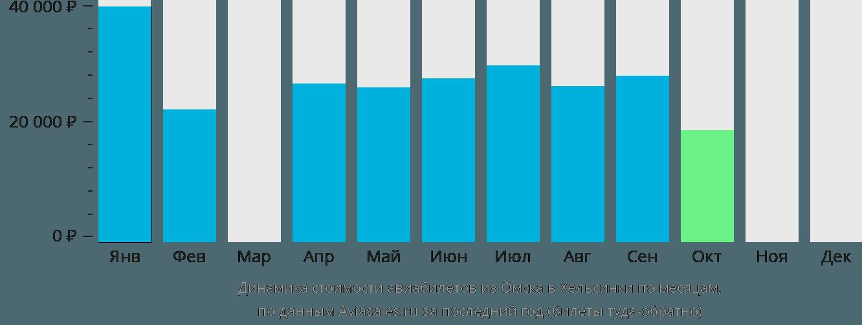 Динамика стоимости авиабилетов из Омска в Хельсинки по месяцам