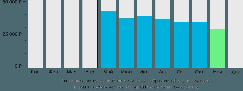 Динамика стоимости авиабилетов из Омска в Ираклион (Крит) по месяцам