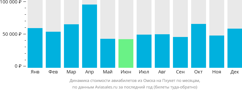 Динамика стоимости авиабилетов из Омска на Пхукет по месяцам